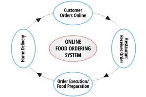 What is an online food ordering system